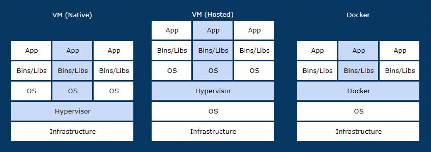 docker VS Hypervisor